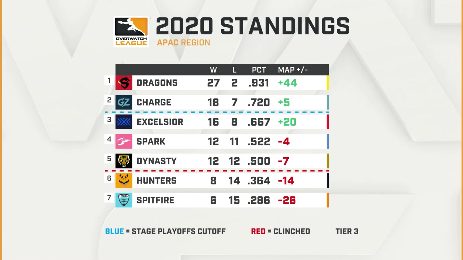 OWL Asia standings 2020